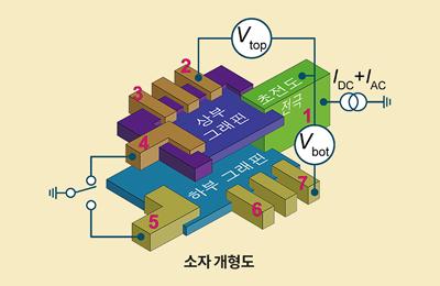물리 이후종·이길호 교수 공동연구팀, 그래핀을 이용해 새로운 양자통신소자 가능성 열다
